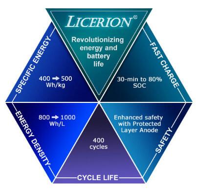 Характеристики батарей Sion Power