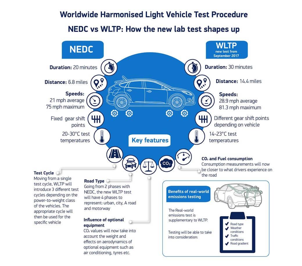 Инфографика сравнение стандартов NEDC и WLTP (на английском)