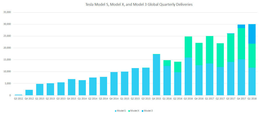 График квартальных поставок электромобилей Tesla