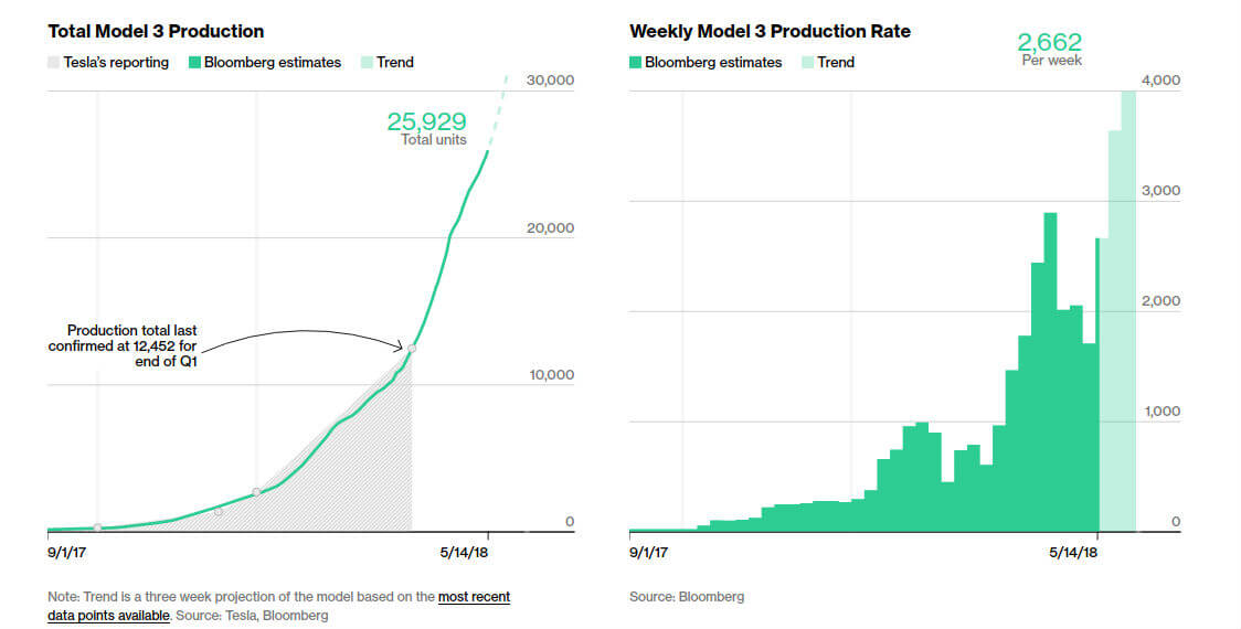 Отслеживание производства Tesla Model 3 Bloomberg по состоянию на 14.05.18