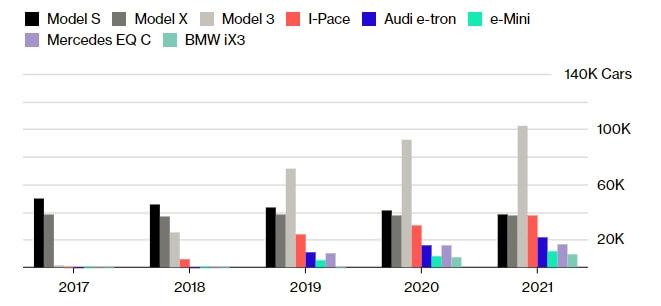 График конкурентного роста BMW, Mercedes, Audi и Jaguar по отношению к моделям Tesla
