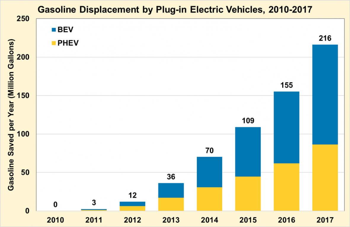 График сокращения потребления бензина благодаря электрифицированным авто