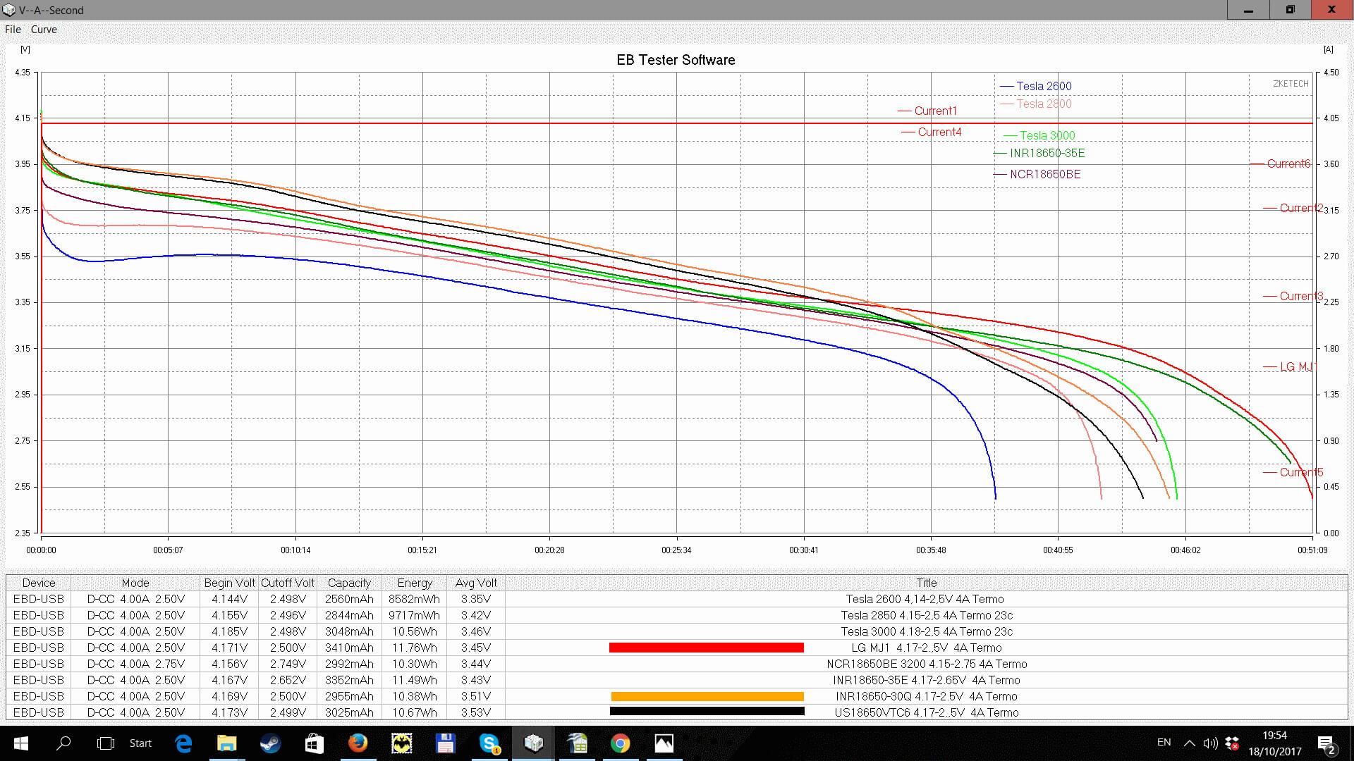 Температурный график аккумуляторов Tesla