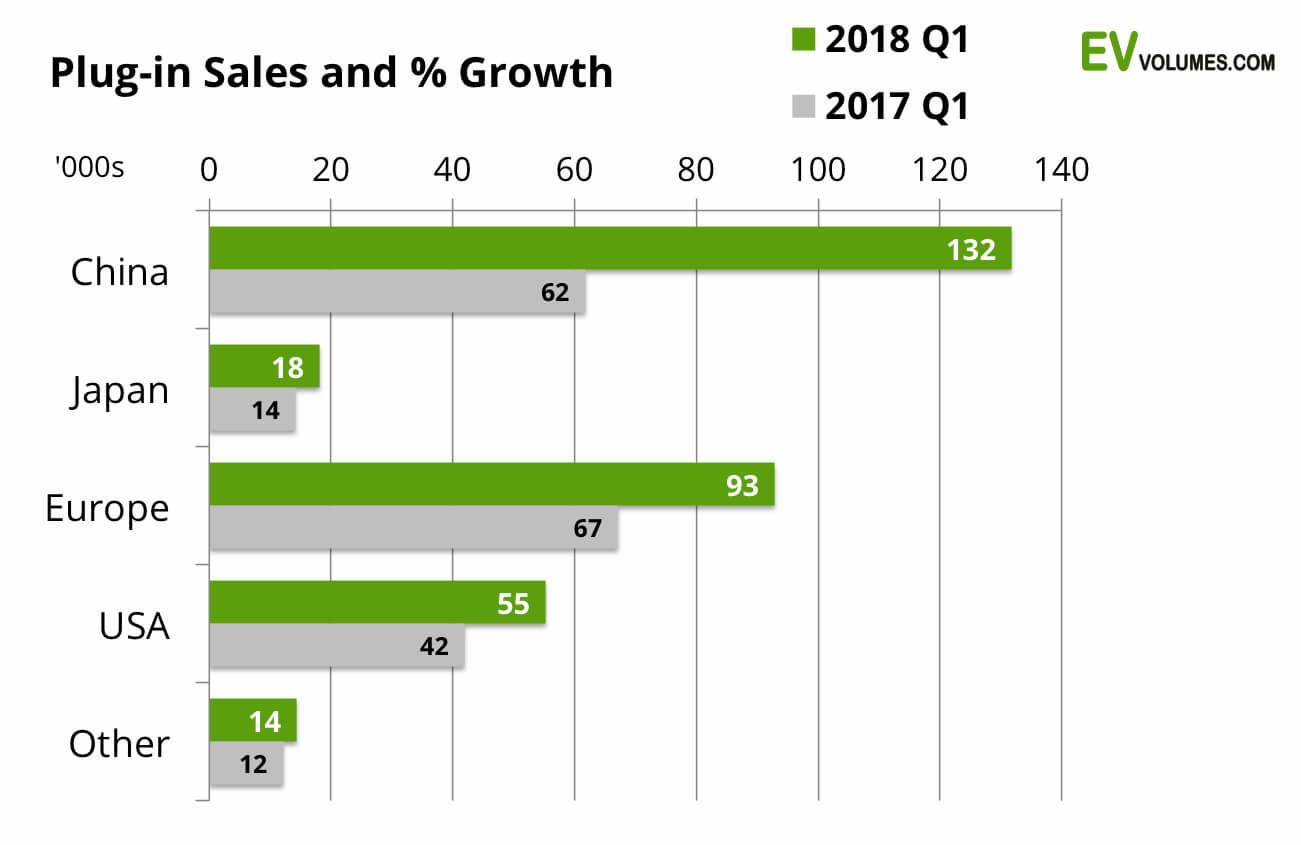 Сравнительный график роста продаж авто с электроприводом в % за первый квартал 2017 и 2018 года по странам