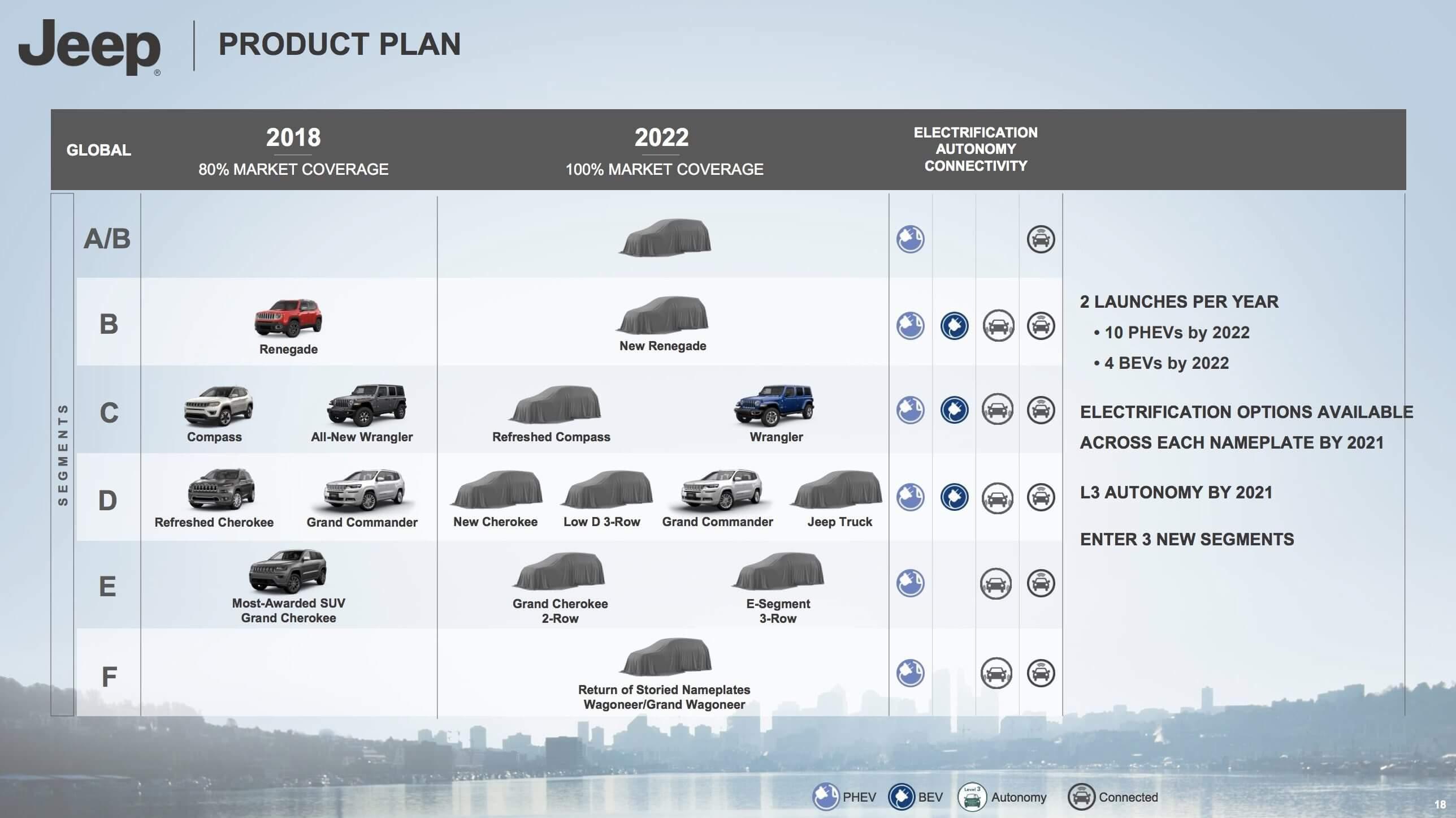 Запланированный к выпуску модельный ряд Jeep