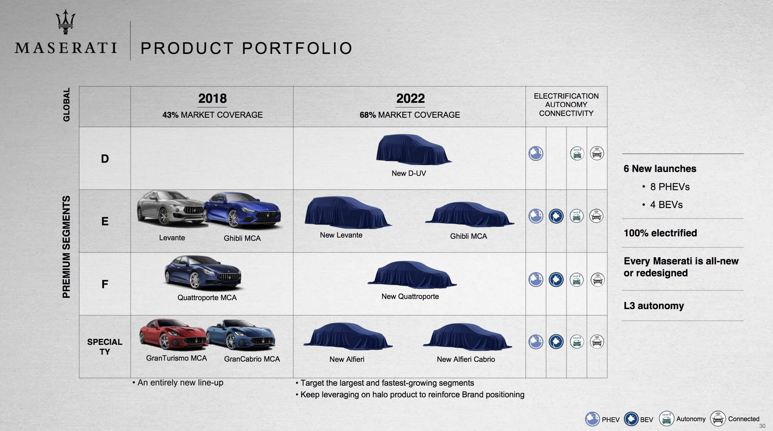 Maserati представил дорожную карту электрификации