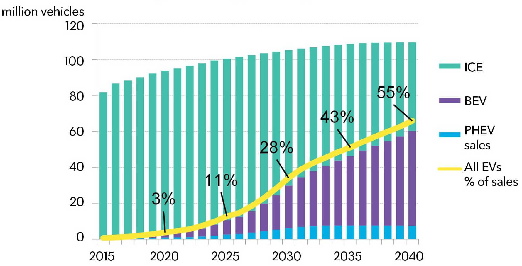 Общий график увеличения числа электрических транспортных средств к 2040 году