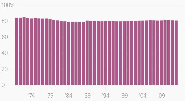 Глобальная доля использования энергии из ископаемого топлива в общем использовании энергии