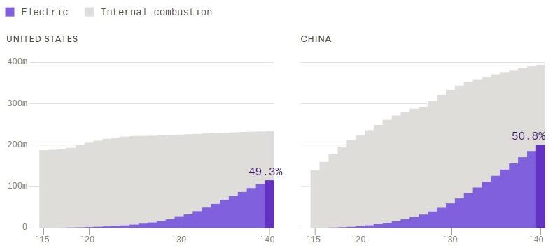 Предполагаемый рост числа электромобилей в США и Китае