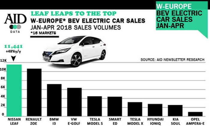 Топ-продаж электромобилей за первые четыре месяца 2018 года в Европе