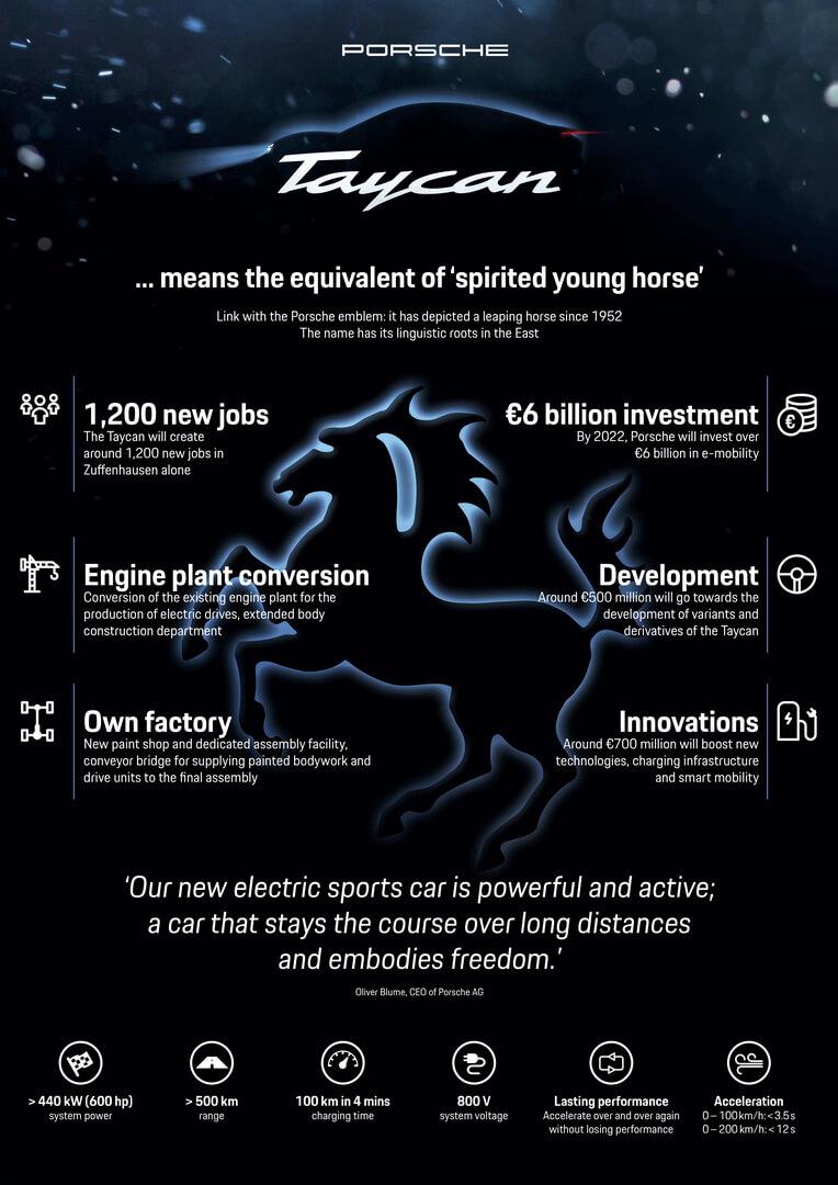 Инфографика характеристик Porsche Taycan (Mission E)