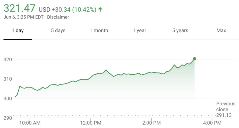 Акции Tesla выросли на 10% после отказа инвесторов снять Илона Маска с поста председателя правления