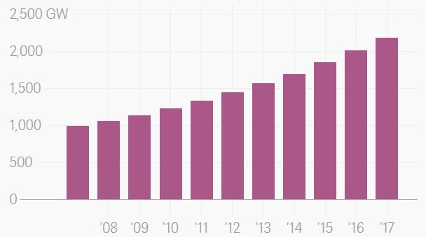 Рост возобновляемых источников энергии