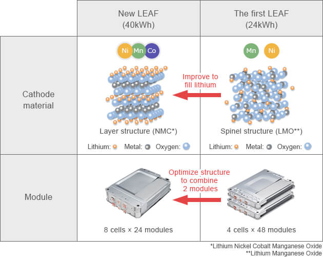 Разница в материалах и компоновке батареи первого и второго поколения Nissan Leaf