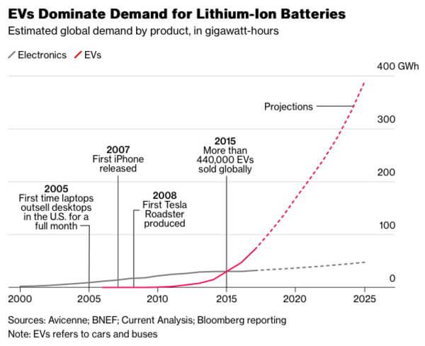 Таблица показывающая доминирование EV в спросе на литий-ионные батареи