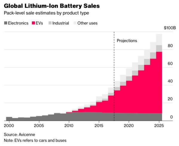 Глобальные продажи литий-ионных батарей