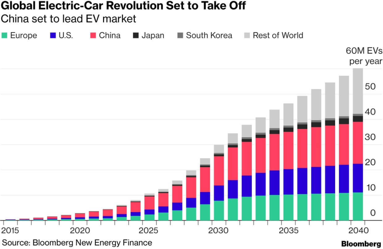Прогнозируемые продажи электромобилей к 2040 году