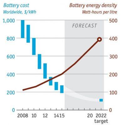 Прогнозируемый график падения цен на батареи с увеличением плотности энергии