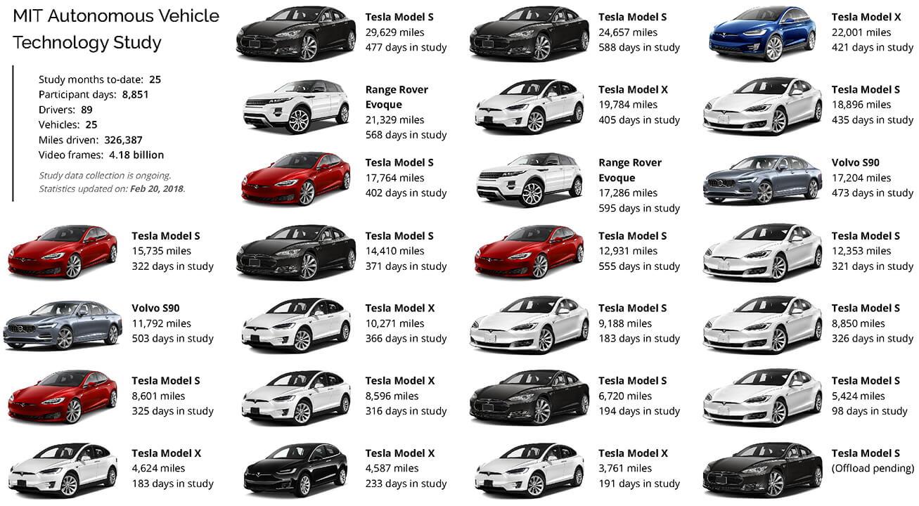 Автомобили принявшие участие в исследовании автономного вождения MIT