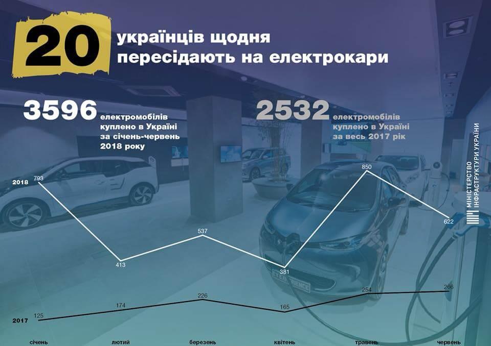 Ежедневно 20украинцев пересаживаются наэлектромобили