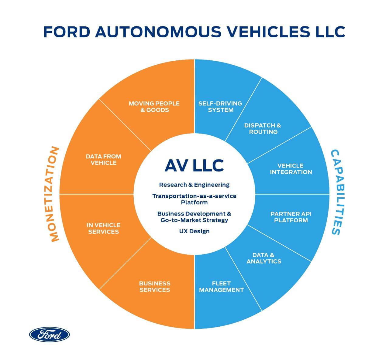 Ford Autonomous Vehicles LLC будет заниматься разработкой автомобилей ссистемами автономного управления