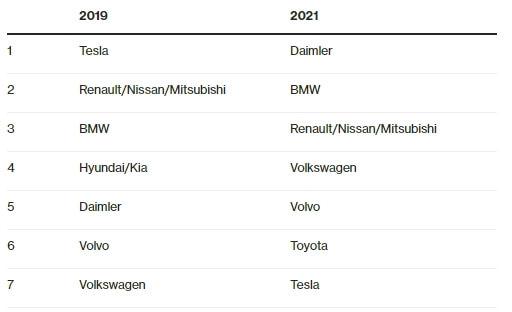 Оценка показателей рынка автопроизводителей электромобилей