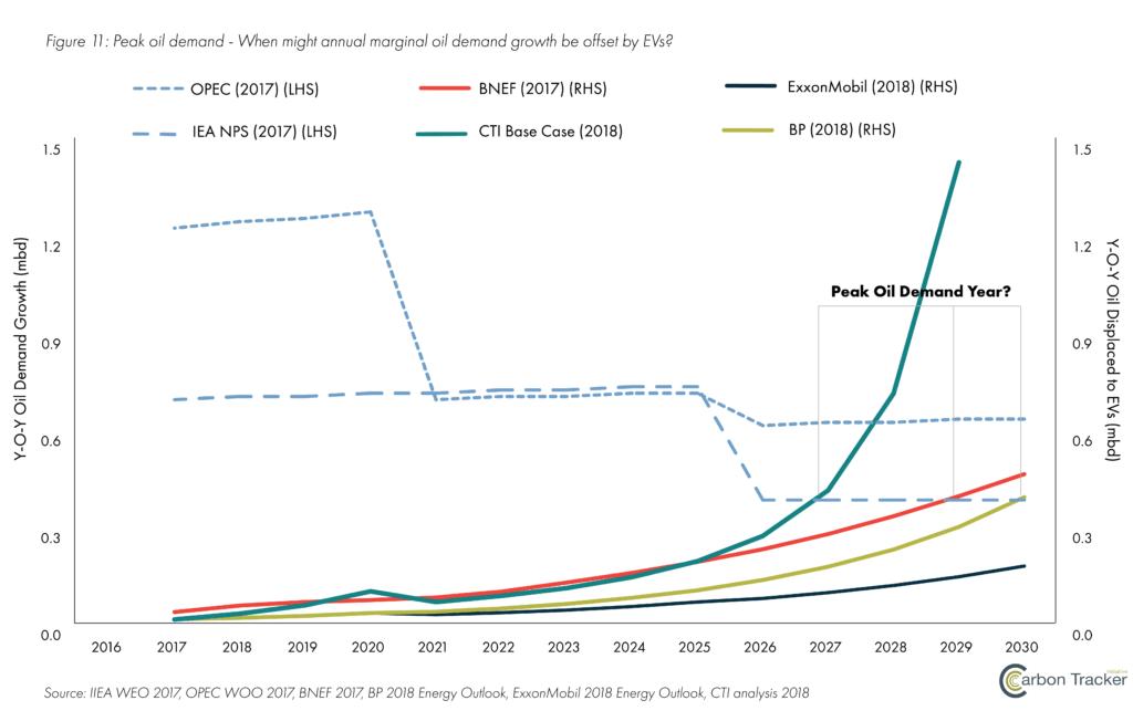 Инфографика влияния электромобилей на мировой спрос на нефть