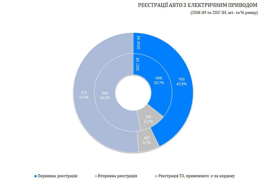Статистика регистраций электрокаров в Украине