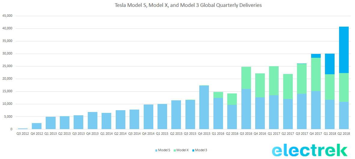 График глобальных поставок электромобилей Tesla