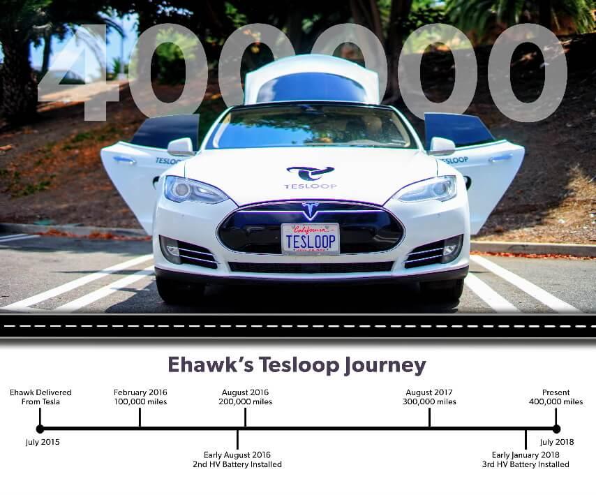 Таймлайн пробега каршерингового электромобиля Tesla Model S 90D