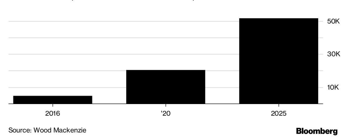Прогнозируемое количество тонн кобальта, необходимого для производства электромобилей