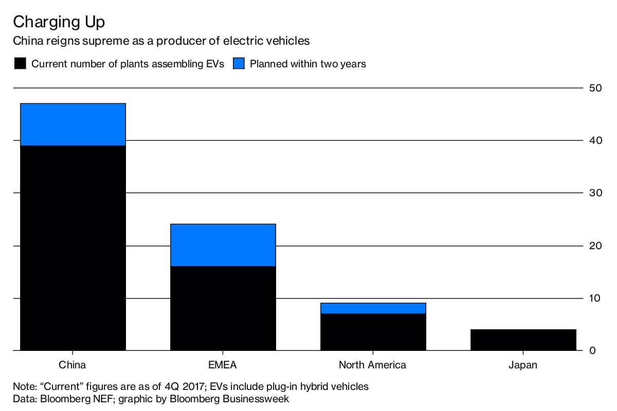 Количество заводов посборке электромобилей