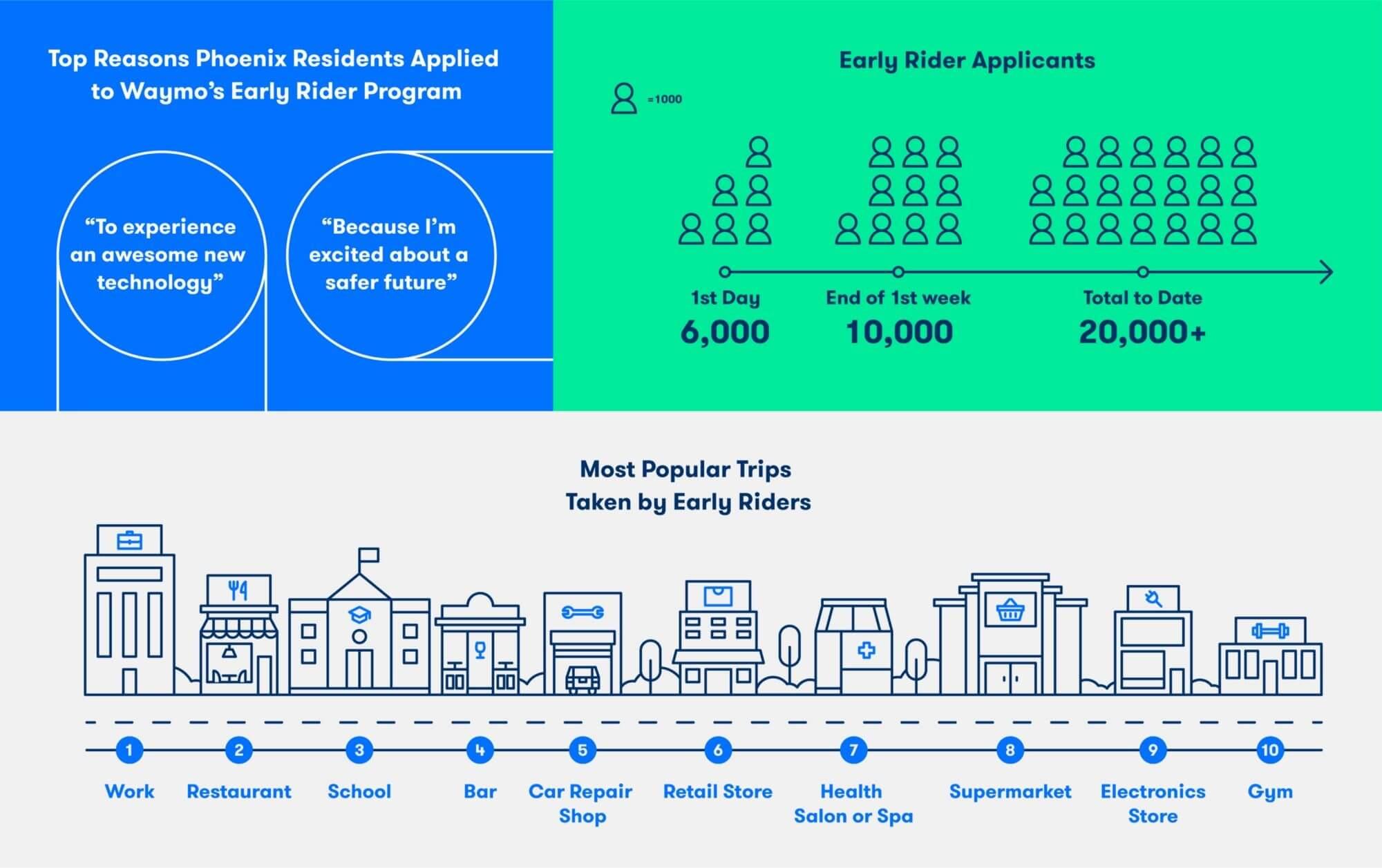 Пользовательская инфографика службы Waymo: почему используют и самые популярные маршруты