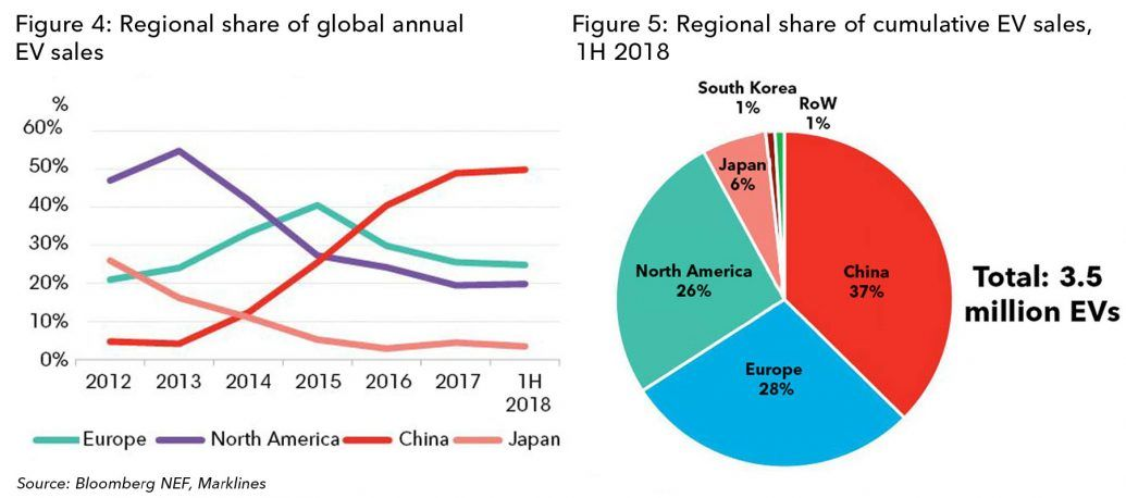 График показывающий на какие регионы приходится наибольшее кол-во проданных электромобилей