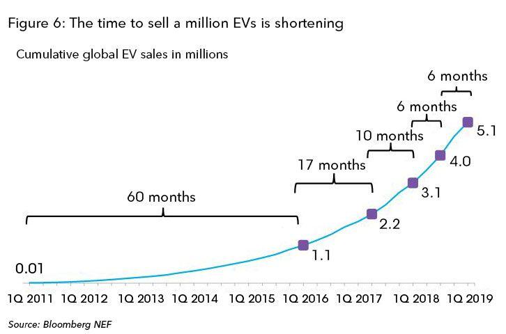 График временных отрезков достижения продаж 1 млн EV с 2011 по 2019 год