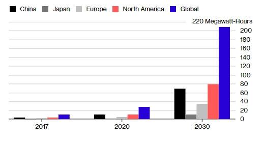 Глобальный рост спроса на электроэнергию для зарядки электромобилей к 2030 году