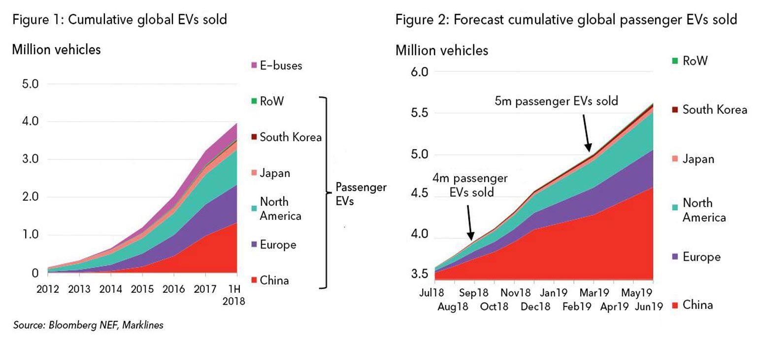 График текущих кумулятивных продаж EV и прогноз на аналогичный период в будущем