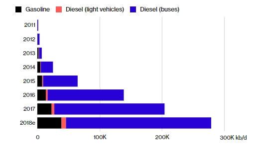 Савокупное глобальное использование топлива атобусами