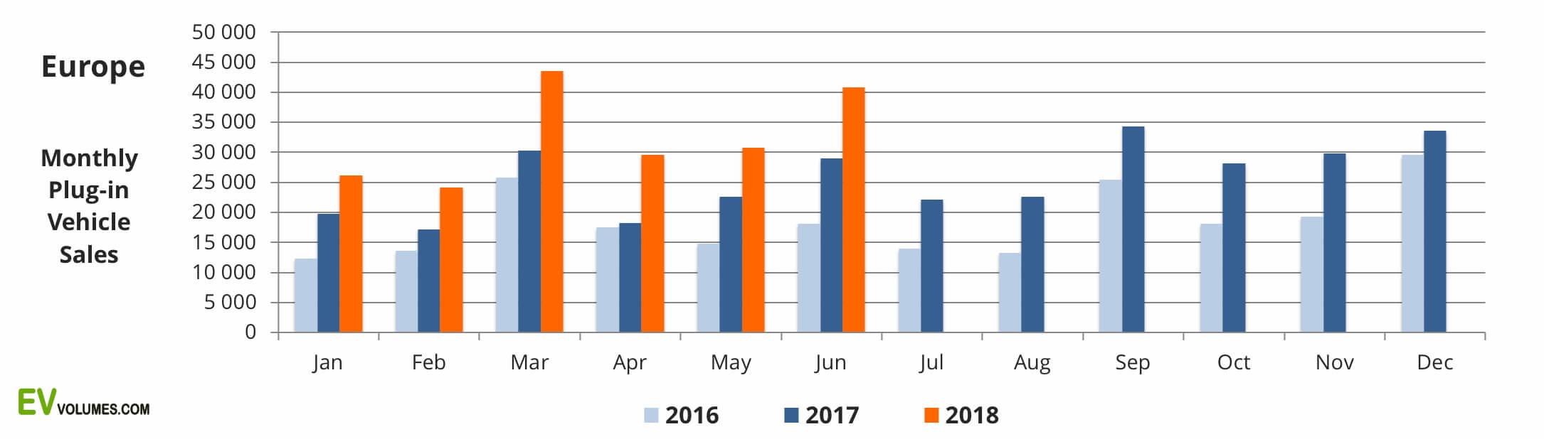 Сравнительный график ежемесячных продаж электрокаров с 2016 по 2018 год