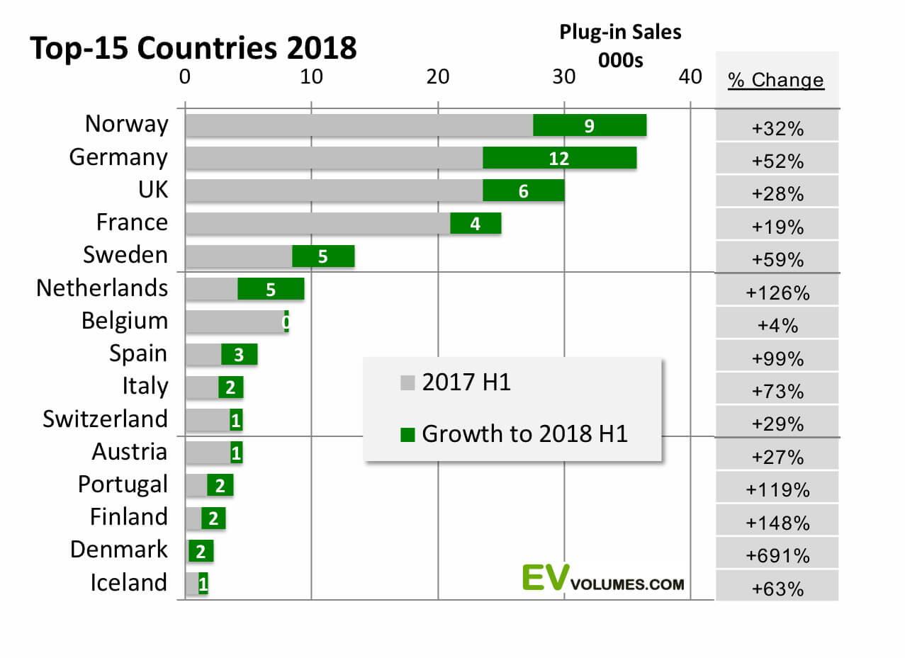 ТОП-15 европейских стран по продажам электромобилей