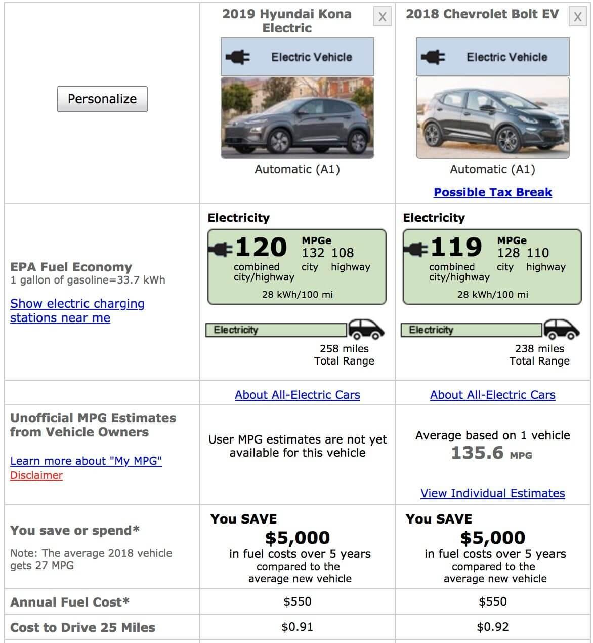 Сравнение энергоэффективности и запаса хода Hyundai Kona Electric и Chevy Bolt EV