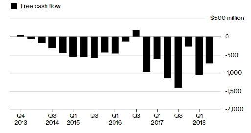 Показатели убытков компании Tesla