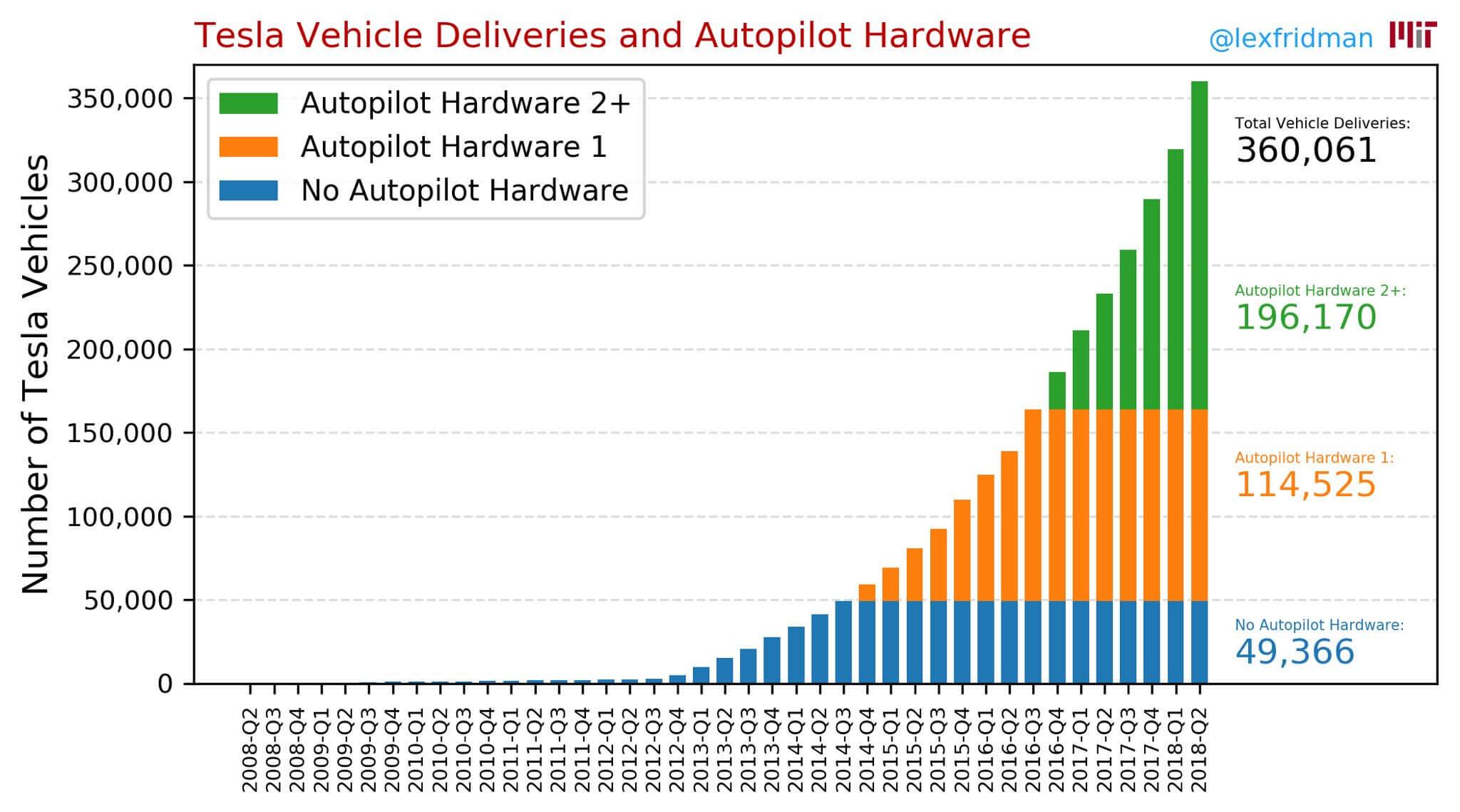 Мировые продажи электромобилей Tesla