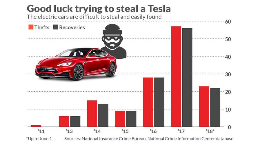 Статистика угонов и найденных электромобилей Tesla в США