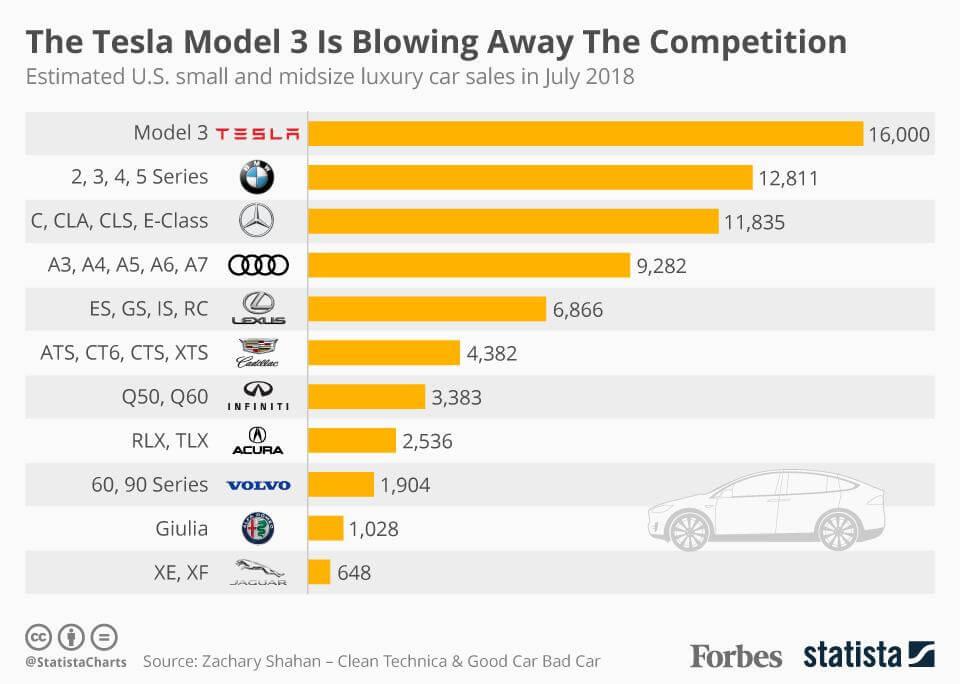 Предполагаемый объем продаж автомобилей малого и среднего класса в США в июле 2018 года