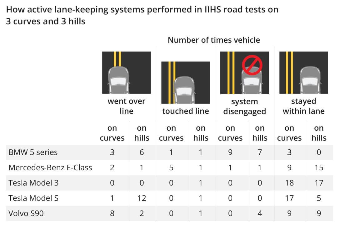 Результаты тестов IIHS