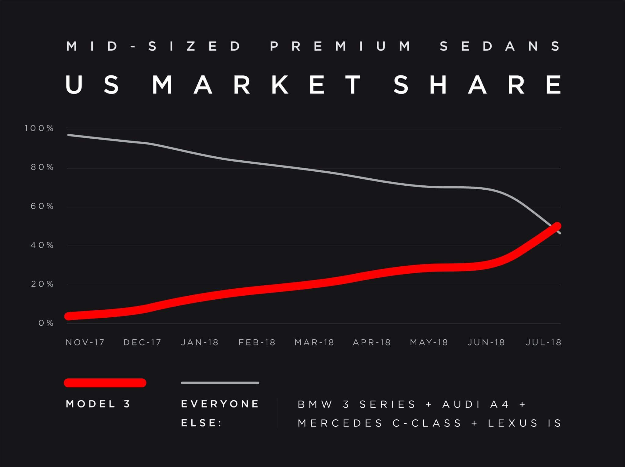 Сравнение продаж среднеразмерных премиум седанов иTesla Model 3
