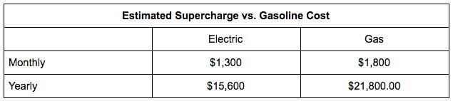 Сравнение затрат на топливо Tesla Model X 90D и Mercedes GLS-Class в год