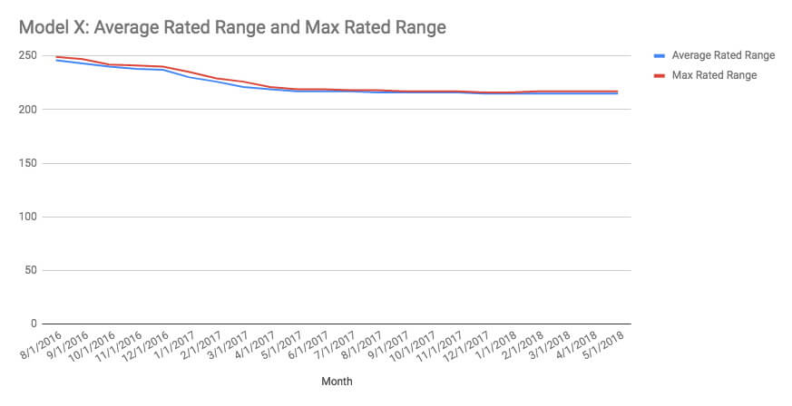 Средний и максимальный диапазон запаса хода Tesla Model X