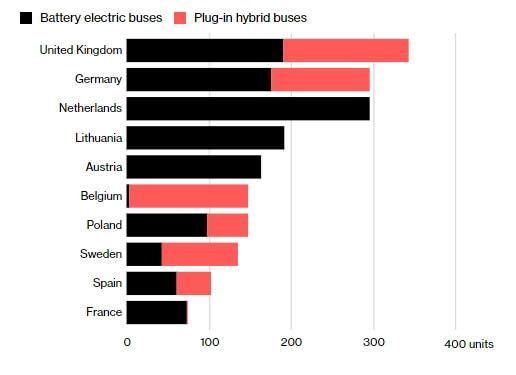 Топ-10 европейских стран по использованию электрических автобусов
